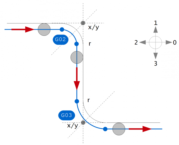 Datei:Mill tracer path sketch.png