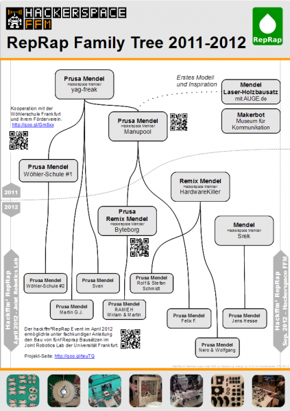 Datei:RepRap Family Tree - HackFFM 013.PNG