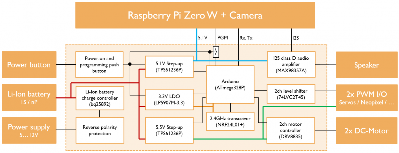 Datei:Block diagram FPV Auto Shield.png