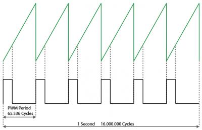 ArduinoVariablePWMFrequenz – Hackerspace Ffm