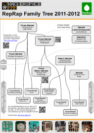RepRap Family Tree - HackFFM 013.PNG